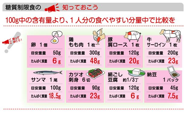 「お肉の量=たんぱく質の量」ではありません!/-第10回 ...